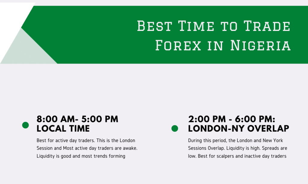 best forex trading time in Nigeria